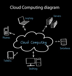 Cloud com vector