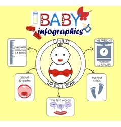 Info graphics on the theme the child to 1 year vector