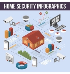 Home Security Isometric Infographic Poster vector image vector image
