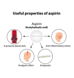 Useful properties of aspirin infographics vector