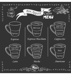 Coffee infographic types of coffee drinks vector