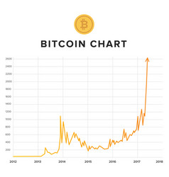 Bitcoin growth rising up chart vector