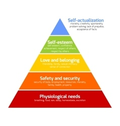 Maslow - pyramid of needs vector