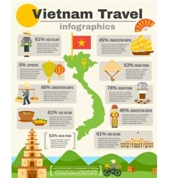Vietnam travel infographic set vector