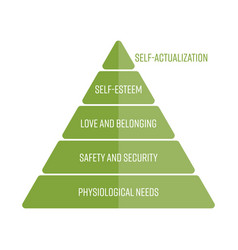 maslows hierarchy of needs represented as a vector image