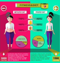 Flat healthy and unhealthy lifestyle infographics vector