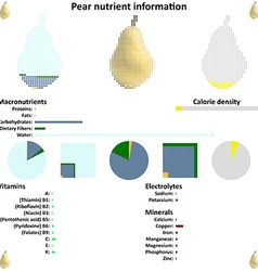 Pear nutrient information vector