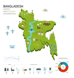 Energy industry and ecology of bangladesh vector
