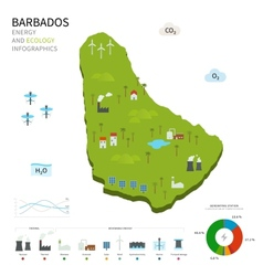 Energy industry and ecology of barbados vector