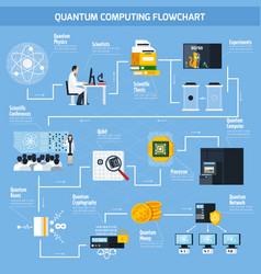 Quantum computing flat flowchart vector
