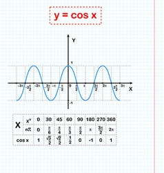 Cos function on sheet of paper vector