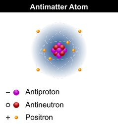 Antimatter atom model vector