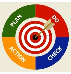 Pdca plan do check action management business vector