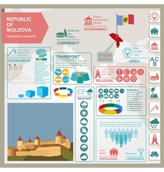 Moldova infographics statistical data sights vector image vector image