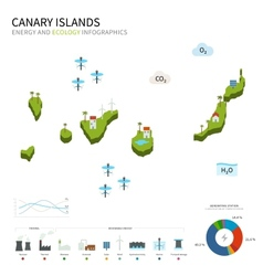 Energy industry and ecology of canary islands vector