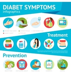 Diabetes symptoms flat infographic poster vector