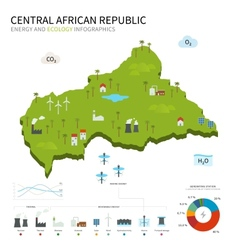 Energy industry and ecology of central african vector