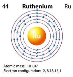 Symbol and electron diagram for Ruthenium vector image vector image