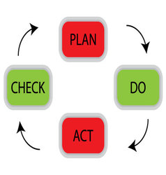 Pdca cycle concept vector