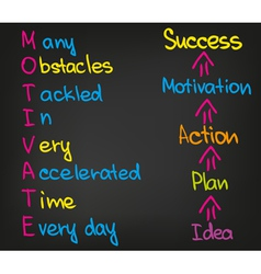 Motivation success vector