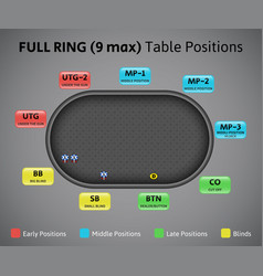 poker positions on full ring table 9 max vector image vector image