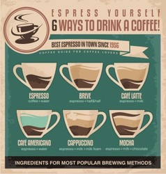 Vintage espresso ingredients guide vector