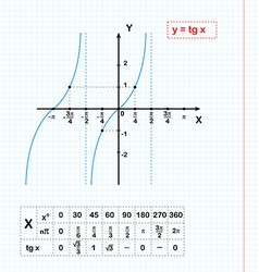 Tangent function on sheet of paper vector