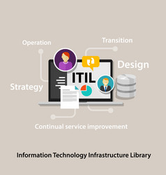 Itil information technology infrastructure library vector