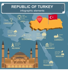 Turkey infographics statistical data sights vector image