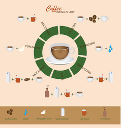 Coffee types and how to their preparation vector