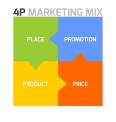 Marketing mix model - 4p vector