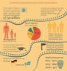 Eu migration crisis infographics vector