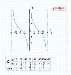 Cotangent function on grid vector