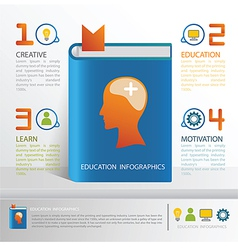 Education infographics for brain positive thinking vector image