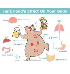 Junk food effect vector