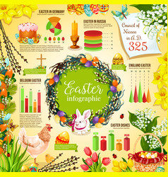 Easter celebration infographic template design vector