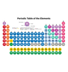 Periodic table of the elements vector