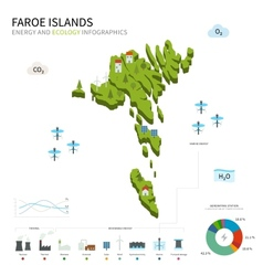 Energy industry and ecology of faroe islands vector