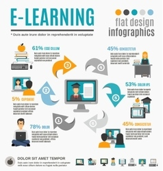 E-learning infographics set vector