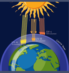 ozone layer protection from ultraviolet radiation vector image