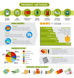 Payment methods infographic presentation layout vector