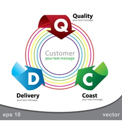 customerSatisfaction vector image