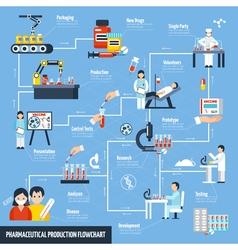 Pharmaceutical production flowchart vector