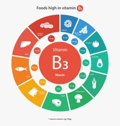 Foods high in vitamin b3 vector