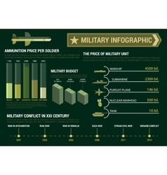Military infographic poster presentation template vector