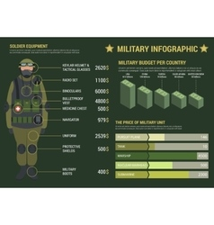 Military infographic with graphs and charts vector