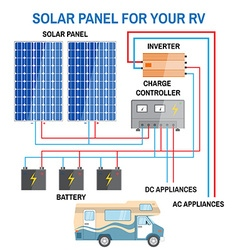 Solar panel system for rv vector