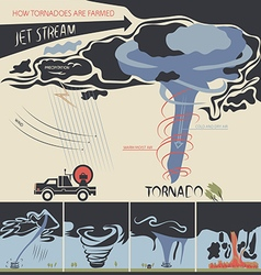 how tornadoes are farmed vector image vector image