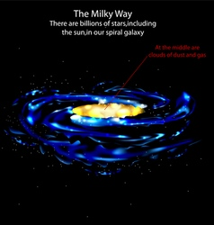The milky way vector image