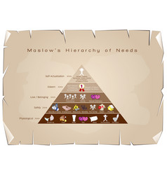 hierarchy of needs diagram of human motivation vector image